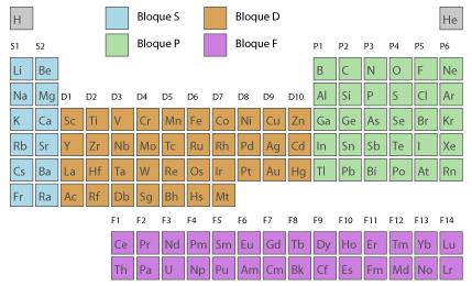 Tabla peridica de los elementos tabla peridica no quede demasiado larga y sea ms manejable observa en la imagen cuntos electrones tiene cada elemento dentro de un mismo grupo en su urtaz Images